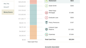 Money Source- Cash Flow Allocation