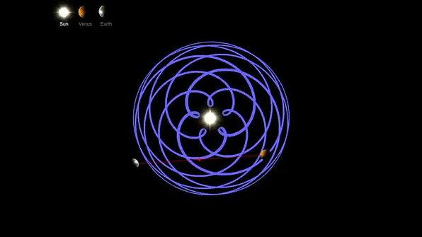 Earth & Venus Pattern