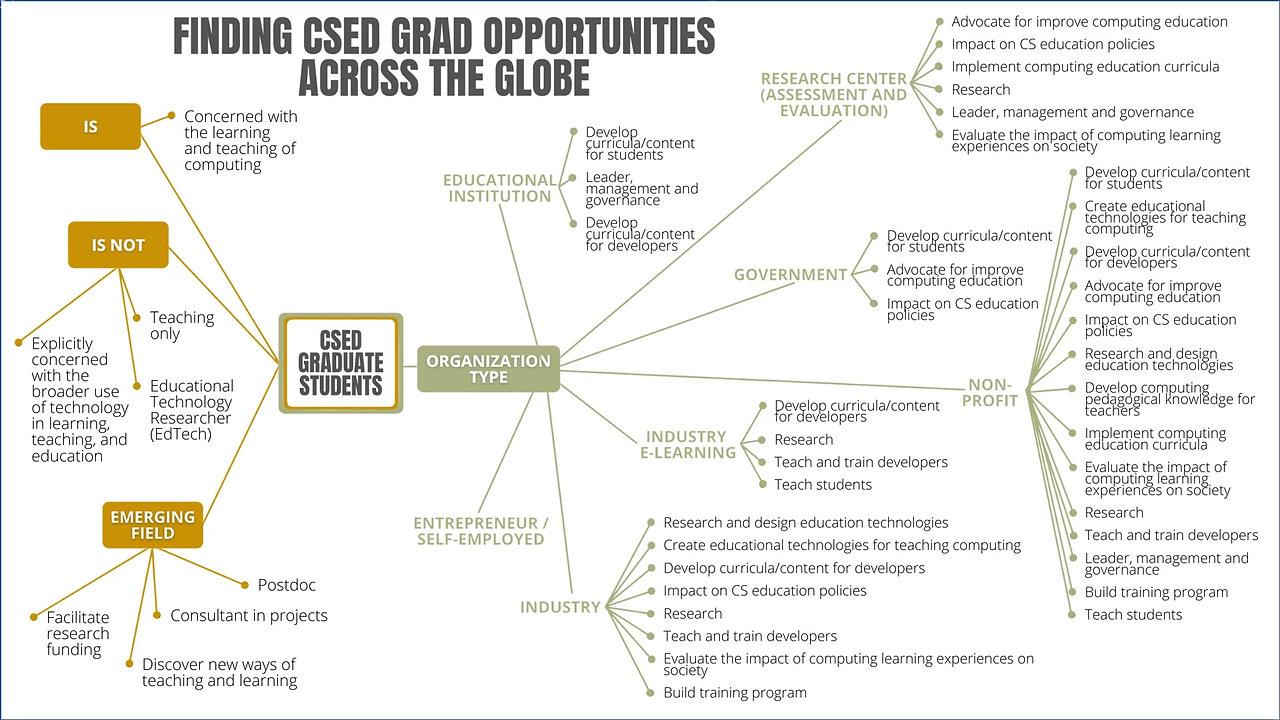 CSEdGrad Presentations