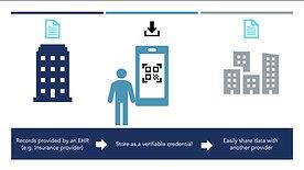 Pravici PocketCred Smart HealthCard